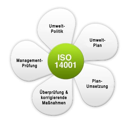 ISO 14001 Umweltmanagementsystem